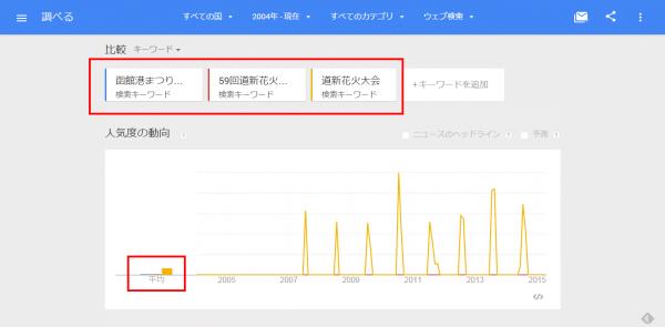 函館港まつり協賛第59回道新花火大会のGoogleトレンド004年   現在