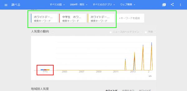 Googleトレンドの検索ボリューム比較