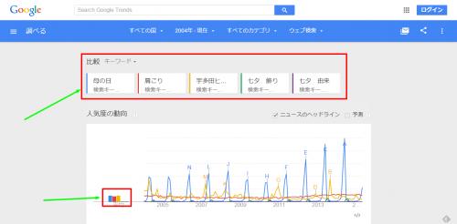 Google トレンドでウェブ検索の人気度 を比較