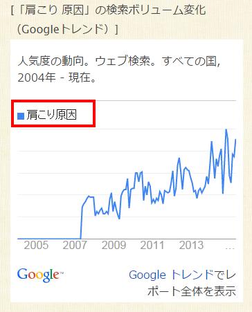 「肩こり 原因」の検索ボリュームグラフ