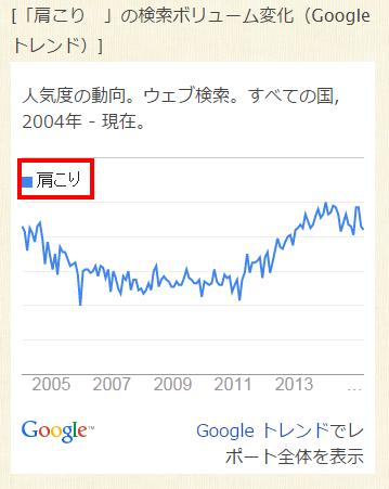 キーワード「肩こり」のグラフ